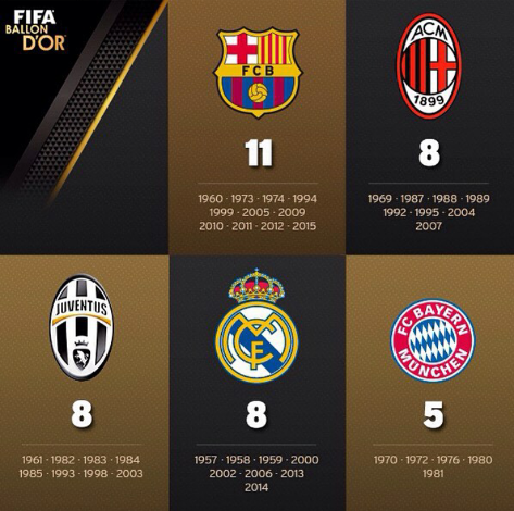Barcelona-have-the-most-players-winning-the-Ballon-d-Or