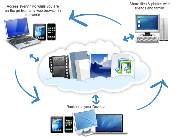 Top data recovery services