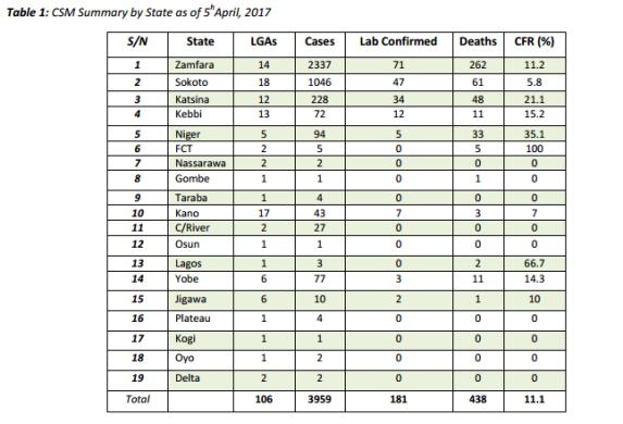 Meningitis kills 2 in Lagos, as death toll rises to 438