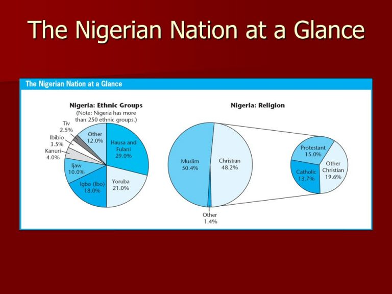 the theme of the struggle between christianity and traditional tribal religion in nigeria in chinua  African traditional religion is a thriving scholarly business, but a serious disconnect exists between contributions that celebrate a generalized african traditional religion and those that describe particular religions and aspects of religion on the basis of ethnographic and archival research.